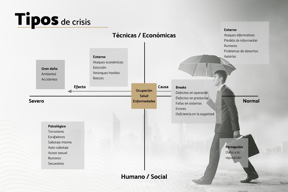 El Manejo De Las Crisis En Las Organizaciones Ipade Business School